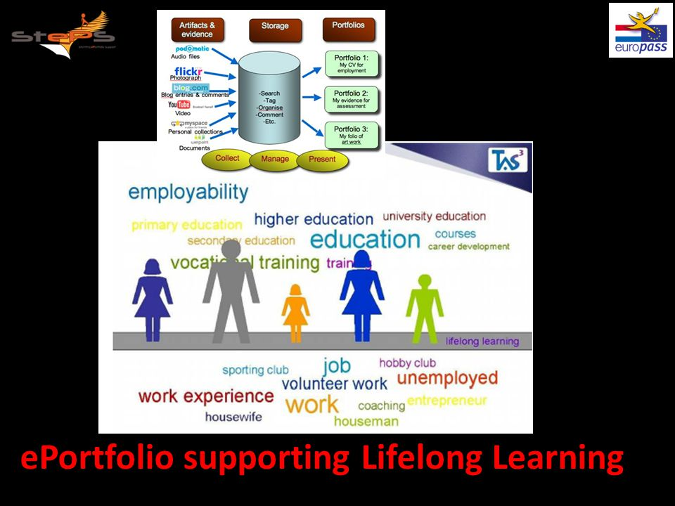 ePortfolio supporting Lifelong Learning