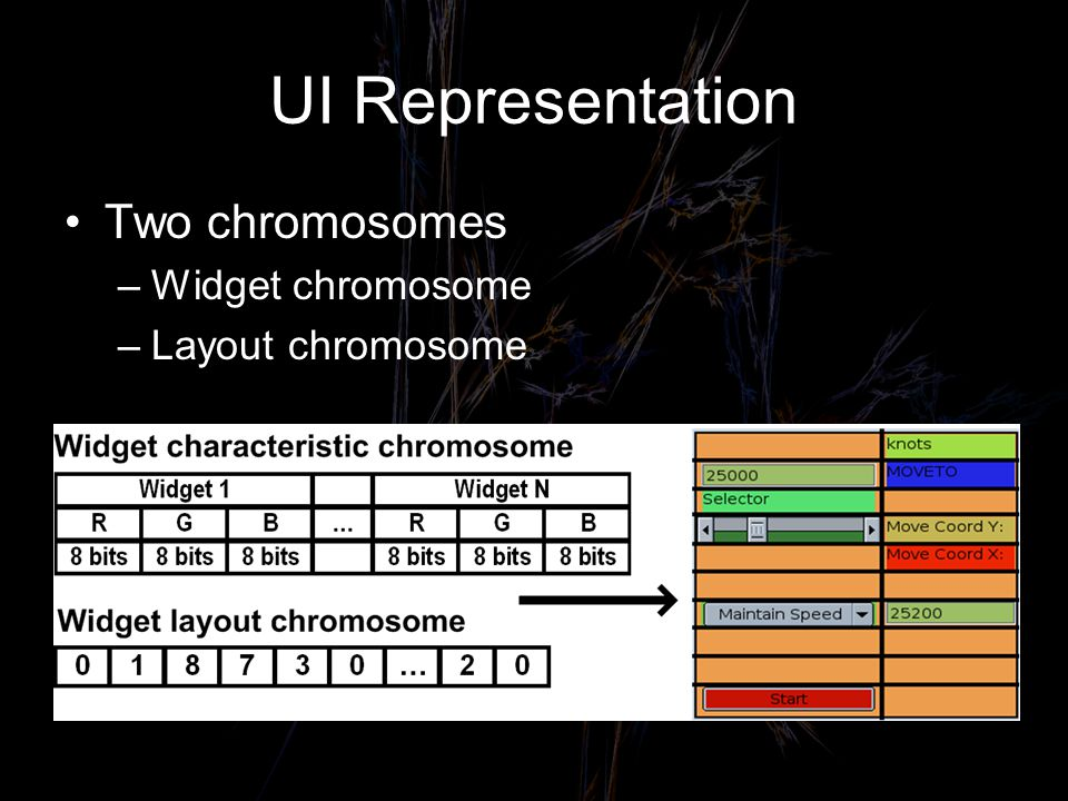 UI Representation Two chromosomes –Widget chromosome –Layout chromosome