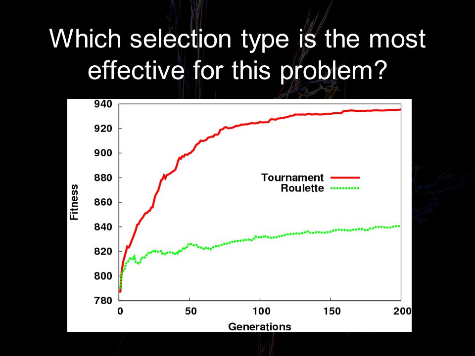 Which selection type is the most effective for this problem?