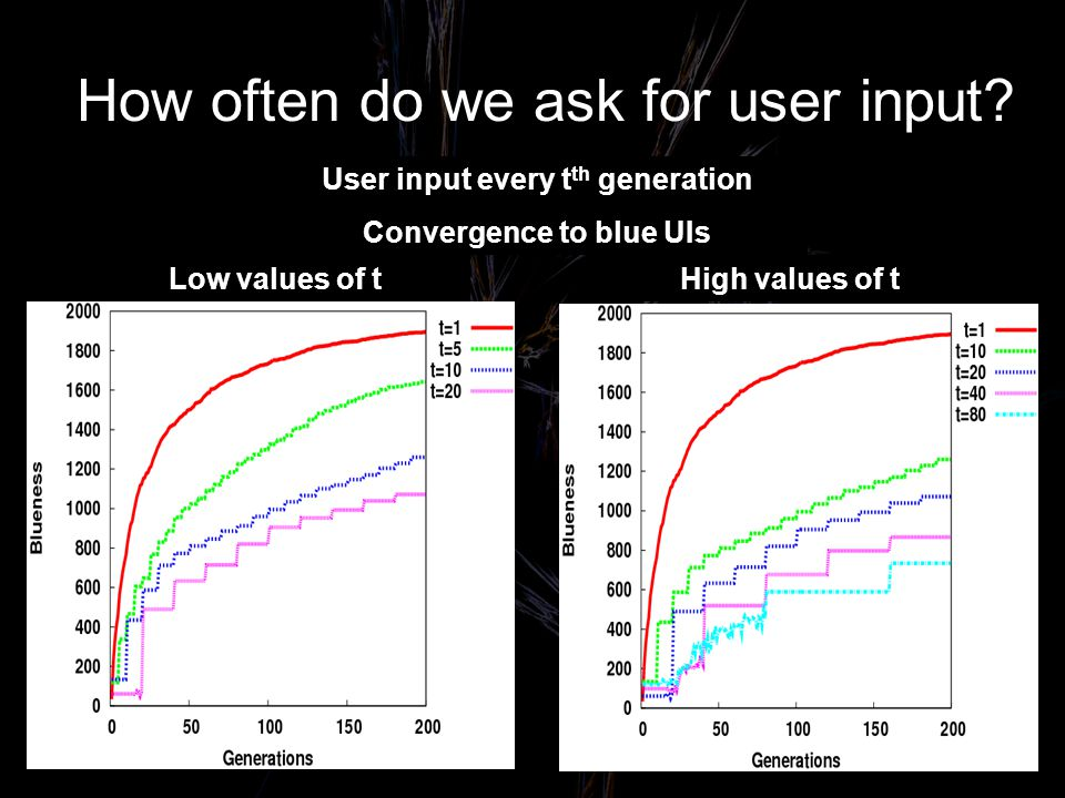 How often do we ask for user input.