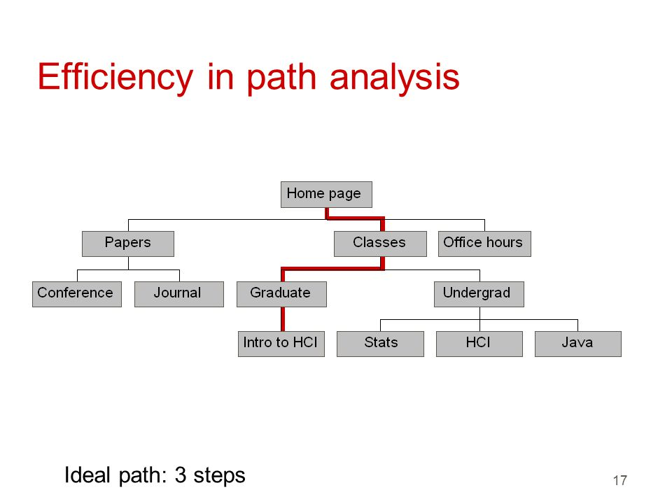 17 Efficiency in path analysis Ideal path: 3 steps