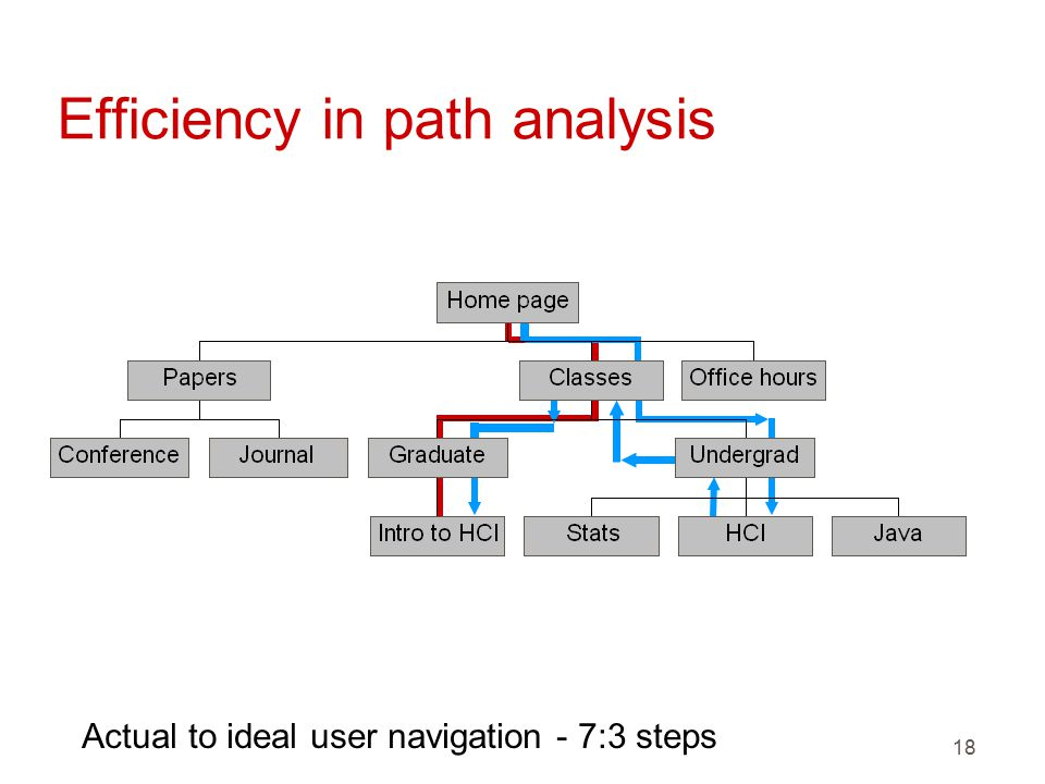 18 Efficiency in path analysis Actual to ideal user navigation - 7:3 steps
