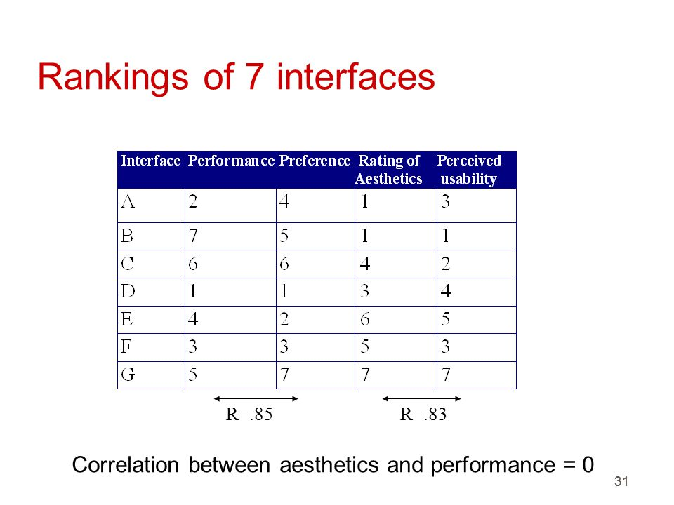 31 Rankings of 7 interfaces R=.85R=.83 Correlation between aesthetics and performance = 0