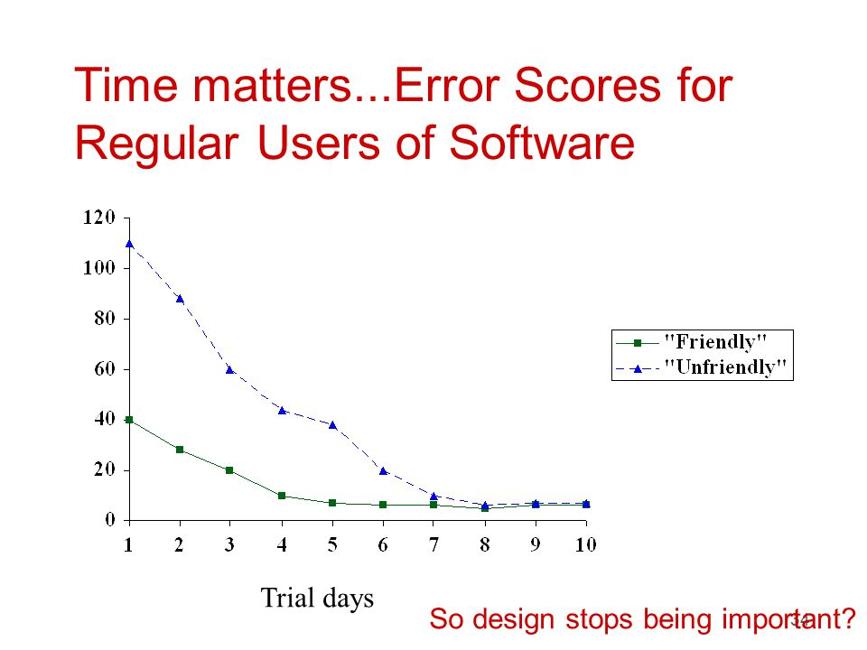 34 Time matters...Error Scores for Regular Users of Software Trial days So design stops being important