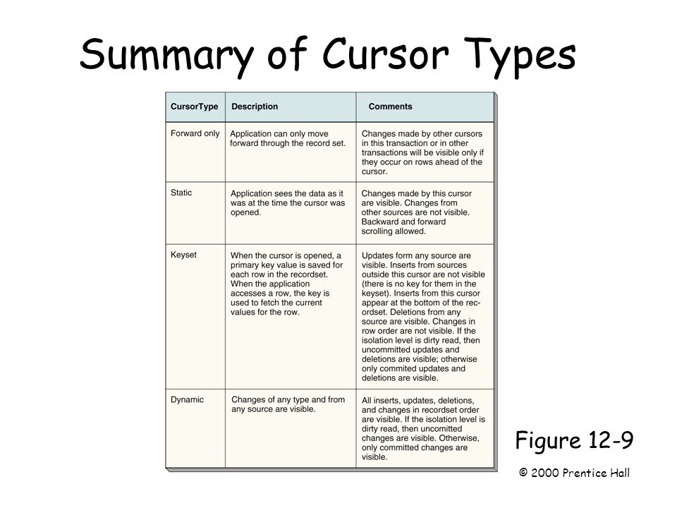 Summary of Cursor Types Page 319 Figure 12-9 © 2000 Prentice Hall