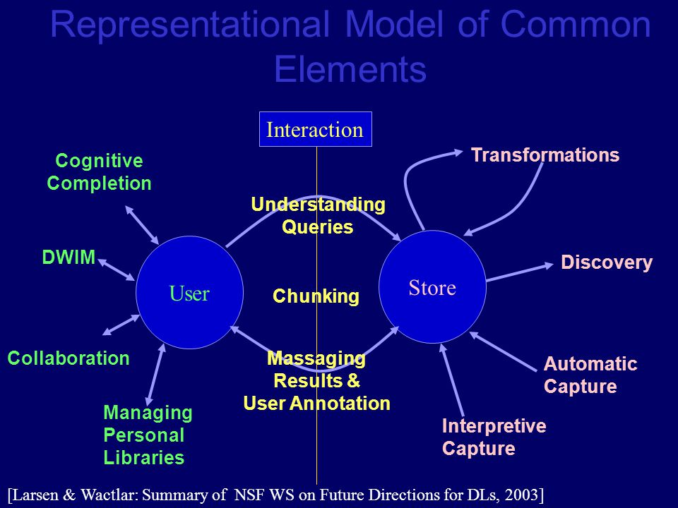 User Store Interaction Understanding Queries Massaging Results & User Annotation Transformations Discovery Automatic Capture Interpretive Capture Managing Personal Libraries DWIM Cognitive Completion Chunking Representational Model of Common Elements Collaboration [Larsen & Wactlar: Summary of NSF WS on Future Directions for DLs, 2003]