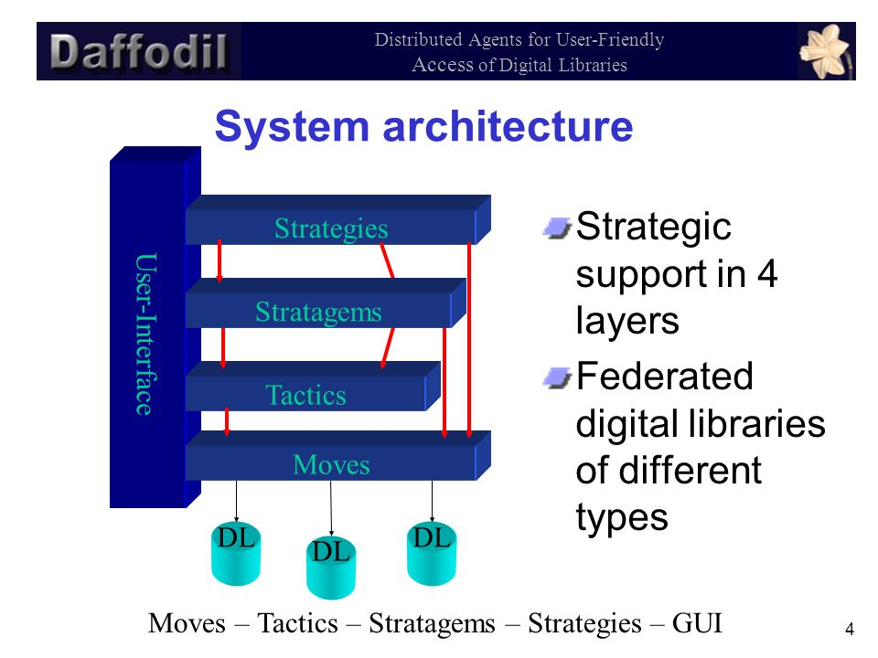 4 Distributed Agents for User-Friendly Access of Digital Libraries System architecture Strategic support in 4 layers Federated digital libraries of different types User-Interface Strategies Tactics Moves Stratagems DL Moves – Tactics – Stratagems – Strategies – GUI