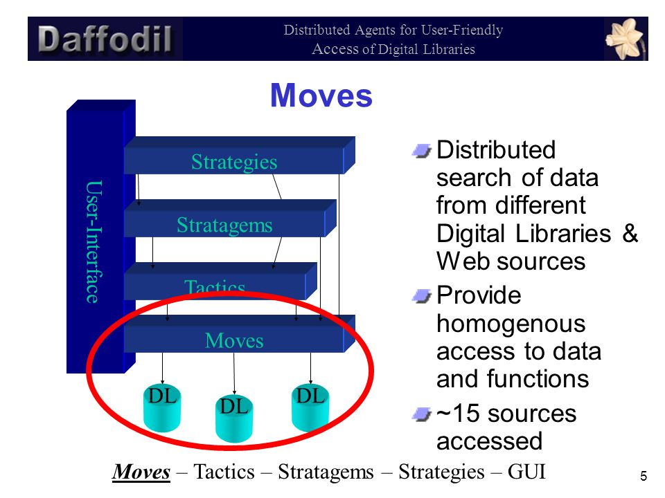 5 Distributed Agents for User-Friendly Access of Digital Libraries Moves Distributed search of data from different Digital Libraries & Web sources Provide homogenous access to data and functions ~15 sources accessed User-Interface Strategies Tactics Moves Stratagems DL Moves – Tactics – Stratagems – Strategies – GUI