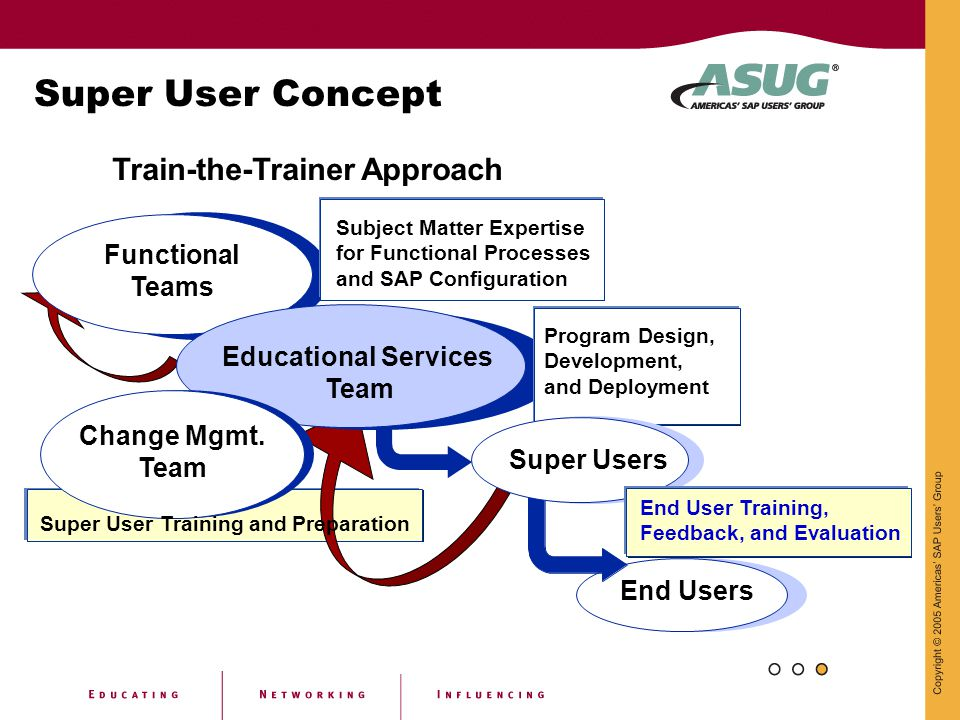 Super User Concept Functional Teams Subject Matter Expertise for Functional Processes and SAP Configuration End Users Training Team Educational Servic