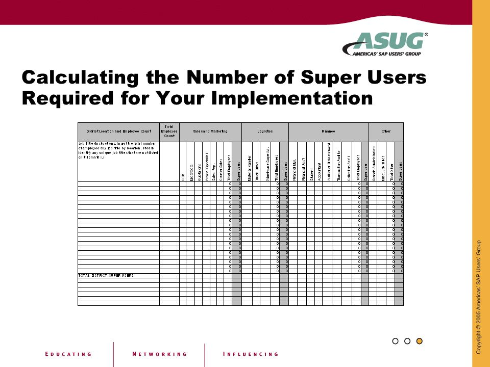 Calculating the Number of Super Users Required for Your Implementation