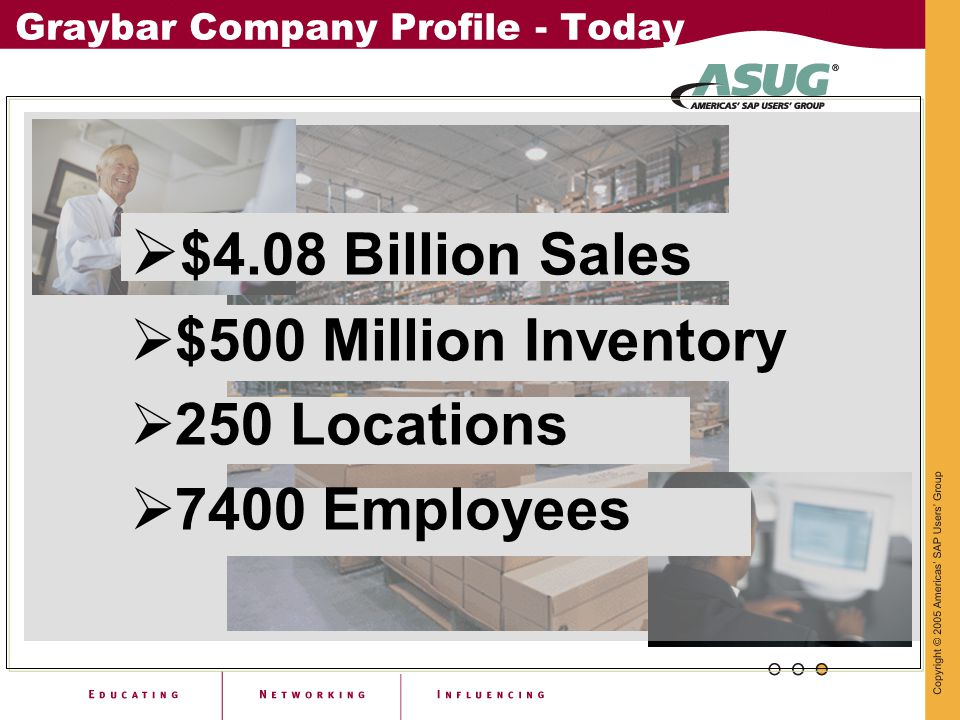 Graybar Company Profile - Today  $4.08 Billion Sales  $500 Million Inventory  250 Locations  7400 Employees