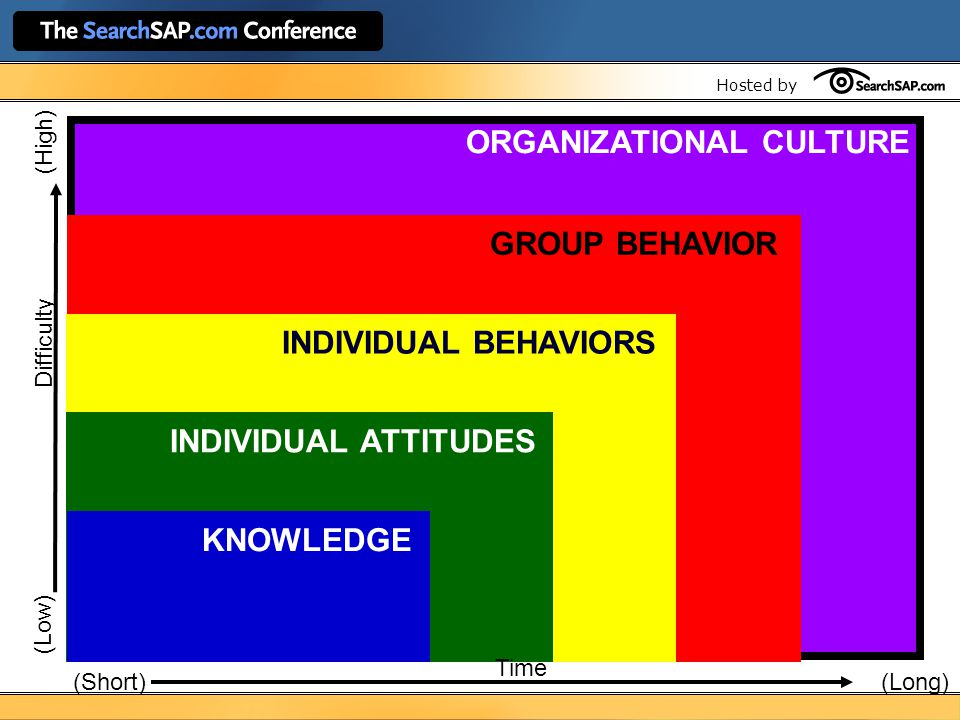 Hosted by ORGANIZATIONAL CULTURE GROUP BEHAVIOR INDIVIDUAL BEHAVIORS Difficulty (Low) (High) INDIVIDUAL ATTITUDES KNOWLEDGE Time (Short)(Long)