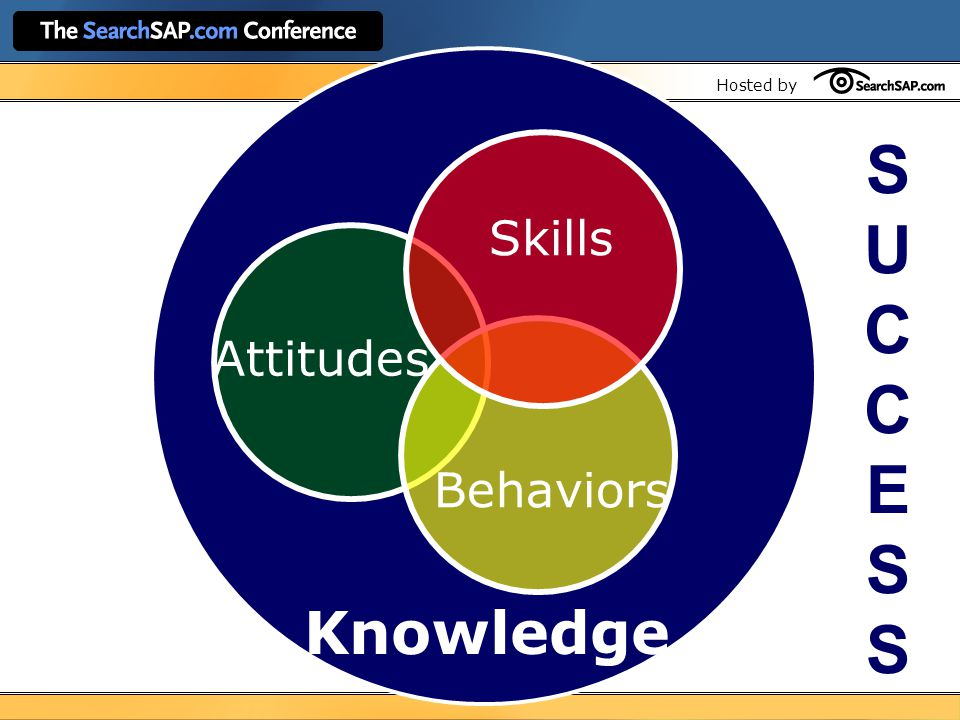 Hosted by Knowledge SUCCESSSUCCESS Attitudes Skills Behaviors