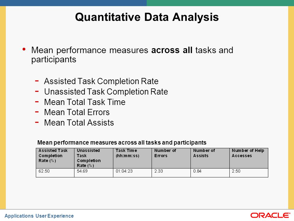 Applications User Experience Quantitative Data Analysis Mean performance measures across all tasks and participants - Assisted Task Completion Rate -