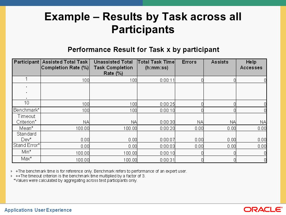 Applications User Experience Quantitative Data Analysis (continued) Performance Results by Participant across all Tasks (example in following slide) - Assisted Task Completion Rate - Unassisted Task Completion Rate - Task Time - Errors - Assists Descriptive statistics - Mean - SD - Standard error - Min and Max