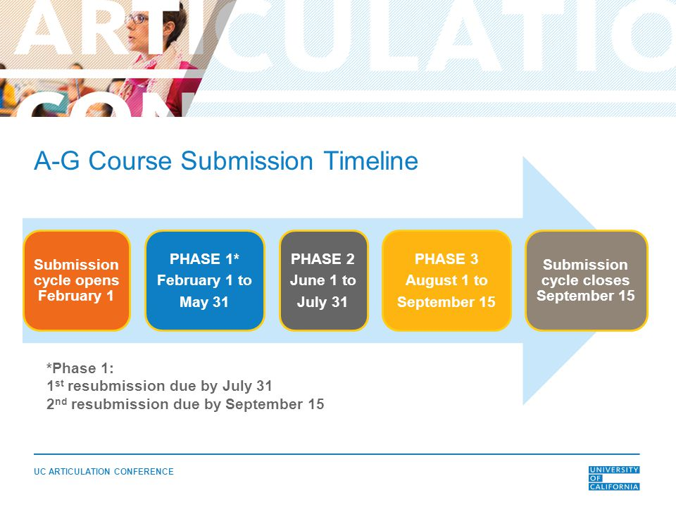 UC ARTICULATION CONFERENCE *Phase 1: 1 st resubmission due by July 31 2 nd resubmission due by September 15 A-G Course Submission Timeline Submission cycle opens February 1 PHASE 1* February 1 to May 31 PHASE 2 June 1 to July 31 PHASE 3 August 1 to September 15 Submission cycle closes September 15