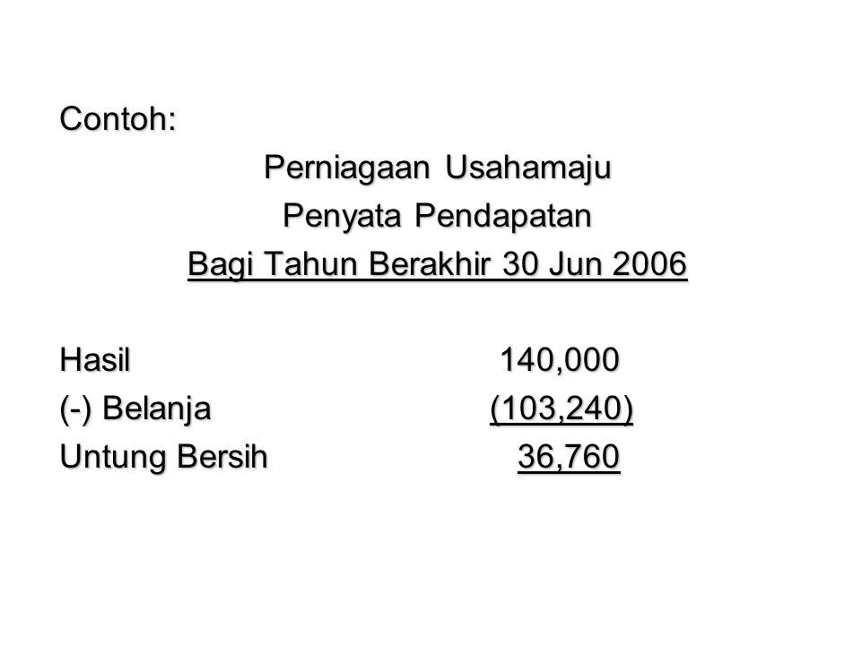 Contoh: Perniagaan Usahamaju Penyata Pendapatan Bagi Tahun Berakhir 30 Jun 2006 Hasil 140,000 (-) Belanja(103,240) Untung Bersih 36,760