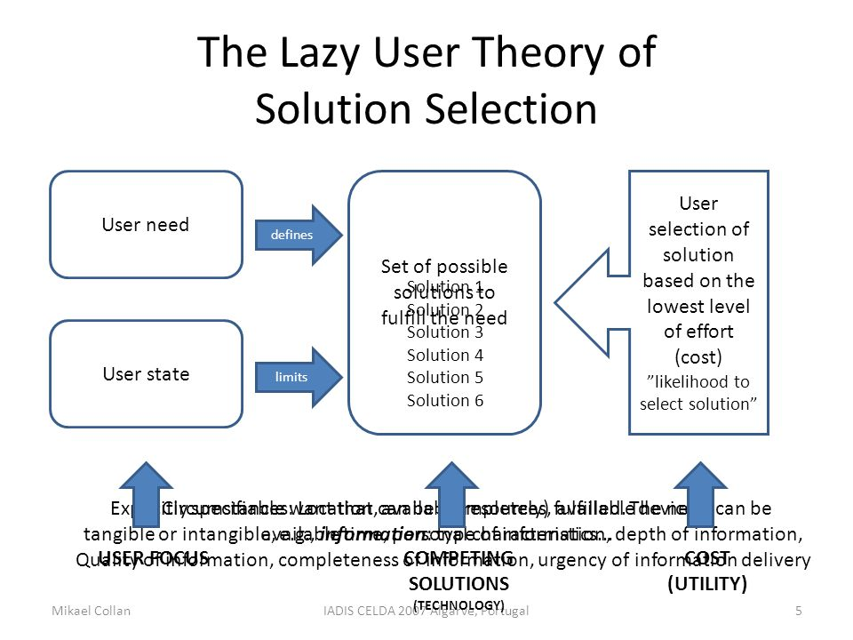 The Lazy User Theory of Solution Selection Mikael CollanIADIS CELDA 2007 Algarve, Portugal5 User need User state defines limits User selection of solution based on the lowest level of effort (cost) likelihood to select solution Circumstances: Location, available resources, available devices, available time, personal characteristics...