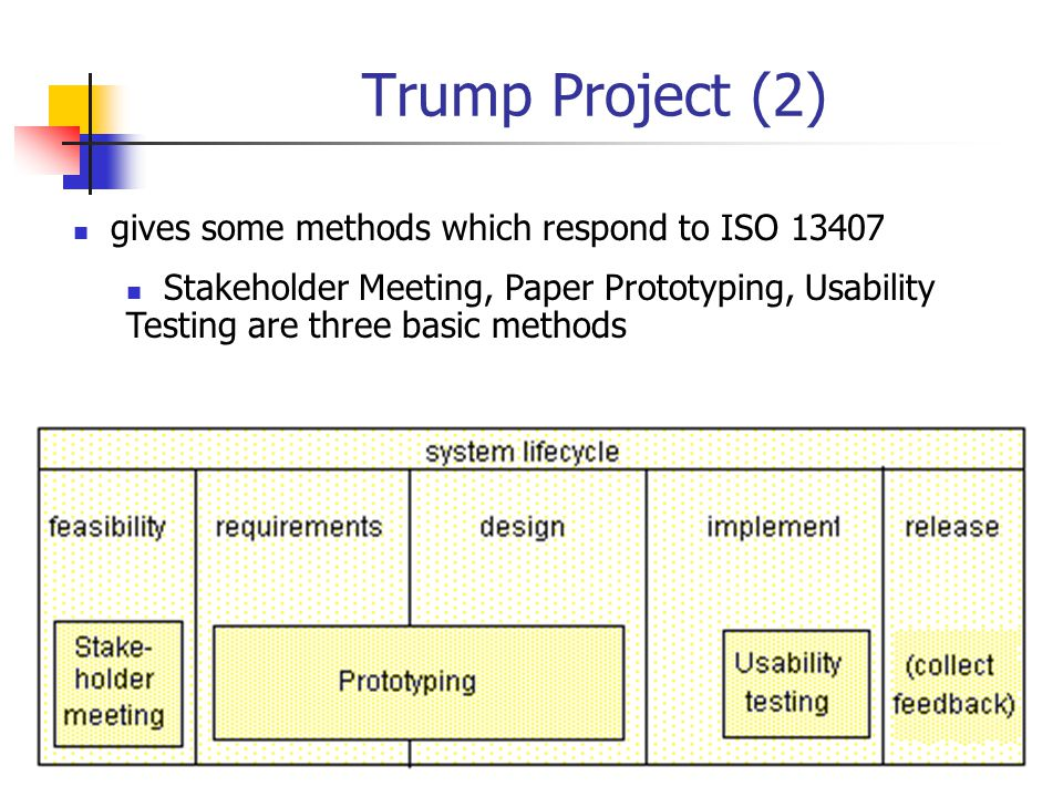 Trump Project (2) gives some methods which respond to ISO 13407 Stakeholder Meeting, Paper Prototyping, Usability Testing are three basic methods