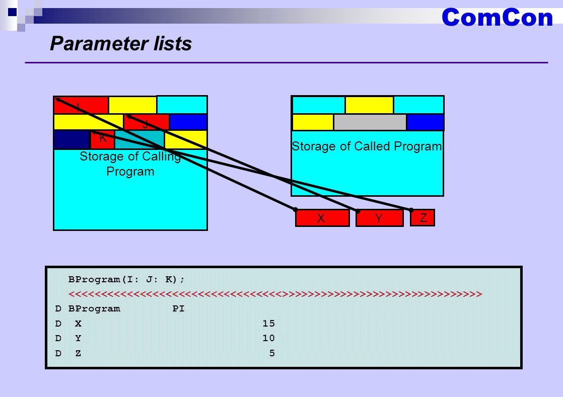 ComCon Parameter lists BProgram(I: J: K); >>>>>>>>>>>>>>>>>>>>>>>>>>>>>> D BProgram PI D X 15 D Y 10 D Z 5 Storage of Calling Program I J K Storage of Called Program X Y Z