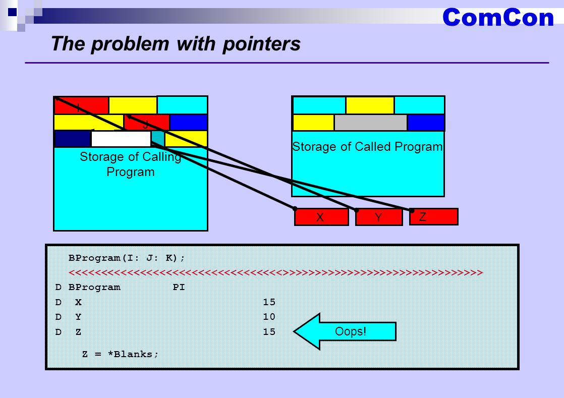 ComCon The problem with pointers BProgram(I: J: K); >>>>>>>>>>>>>>>>>>>>>>>>>>>>>> D BProgram PI D X 15 D Y 10 D Z 15 Z = *Blanks; Storage of Calling Program I J K Storage of Called Program X Y Z Oops!