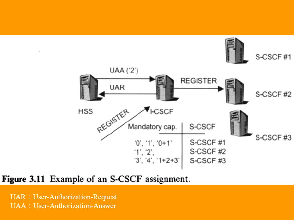 UAR : User-Authorization-Request UAA : User-Authorization-Answer