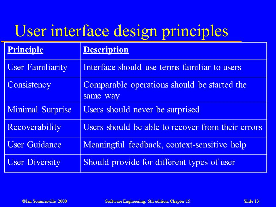 ©Ian Sommerville 2000 Software Engineering, 6th edition. Chapter 15Slide 13 User interface design principles PrincipleDescription User FamiliarityInte