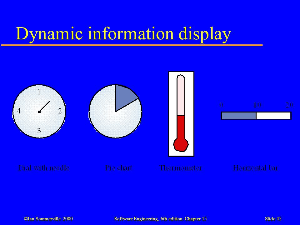 ©Ian Sommerville 2000 Software Engineering, 6th edition. Chapter 15Slide 45 Dynamic information display
