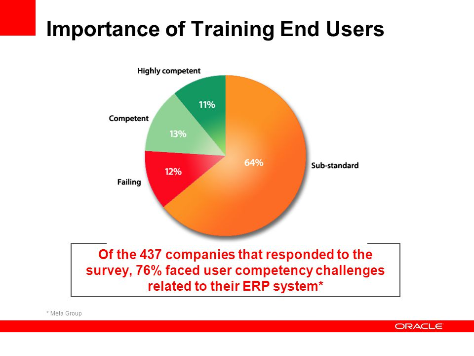 Importance of Training End Users Of the 437 companies that responded to the survey, 76% faced user competency challenges related to their ERP system*