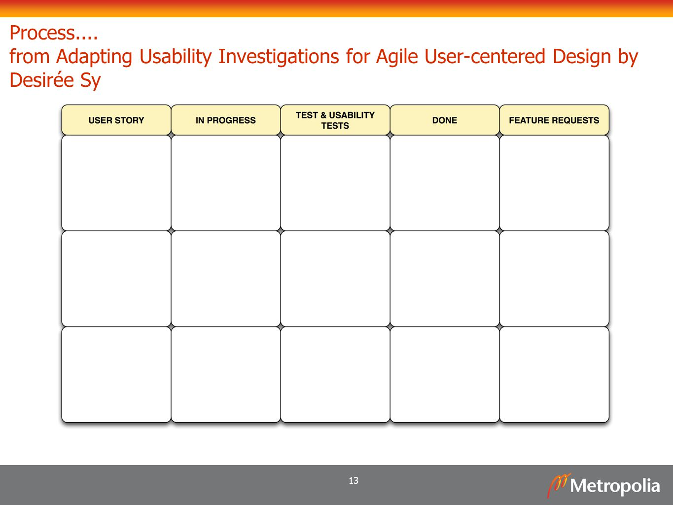 13 Process.... from Adapting Usability Investigations for Agile User-centered Design by Desirée Sy