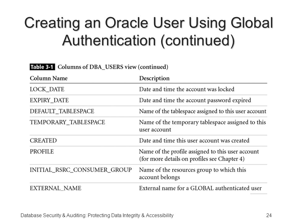 Database Security & Auditing: Protecting Data Integrity & Accessibility24 Creating an Oracle User Using Global Authentication (continued)