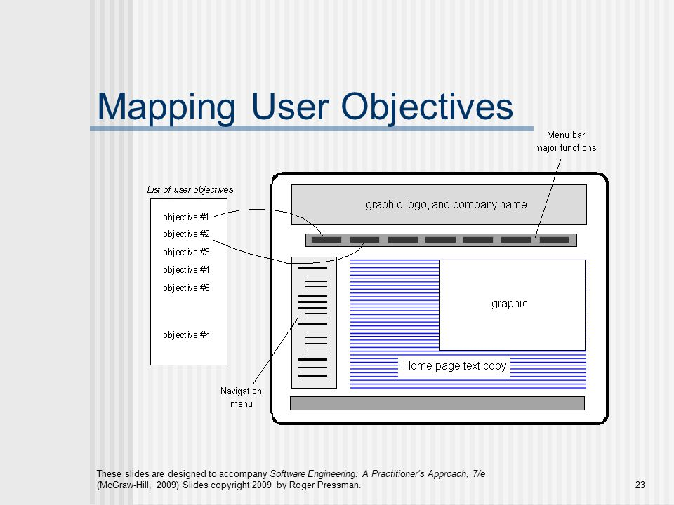 These slides are designed to accompany Software Engineering: A Practitioner's Approach, 7/e (McGraw-Hill, 2009) Slides copyright 2009 by Roger Pressman.23 Mapping User Objectives