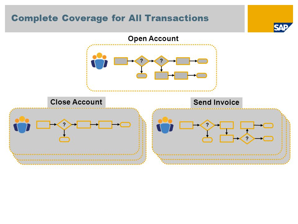 Complete Coverage for All Transactions ?? Open Account ? Close Account ? Send Invoice ?