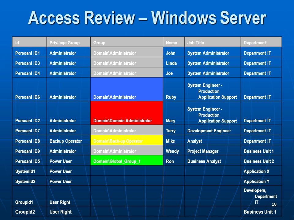 18 Access Review – Windows Server IdPrivilege GroupGroupNameJob TitleDepartment Persoanl ID1AdministratorDomain\AdministratorJohnSystem AdministratorDepartment IT Persoanl ID3AdministratorDomain\AdministratorLindaSystem AdministratorDepartment IT Persoanl ID4AdministratorDomain\AdministratorJoeSystem AdministratorDepartment IT Persoanl ID6AdministratorDomain\AdministratorRuby System Engineer - Production Application SupportDepartment IT Persoanl ID2AdministratorDomain\Domain AdministratorMary System Engineer - Production Application SupportDepartment IT Persoanl ID7AdministratorDomain\AdministratorTerryDevelopment EngineerDepartment IT Persoanl ID8Backup OperatorDomain\Back-up OperatorMikeAnalystDepartment IT Persoanl ID9AdministratorDomain\AdministratorWendyProject ManagerBusiness Unit 1 Persoanl ID5Power UserDomain\Global_Group_1RonBusiness AnalystBusiness Unit 2 SystemId1Power User Application X SystemId2Power User Application Y GroupId1User Right Developers, Department IT GroupId2User Right Business Unit 1