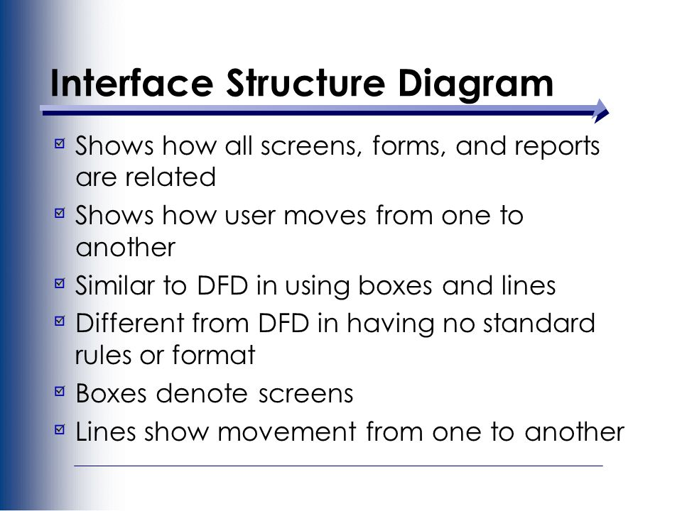 Interface Structure Diagram Shows how all screens, forms, and reports are related Shows how user moves from one to another Similar to DFD in using boxes and lines Different from DFD in having no standard rules or format Boxes denote screens Lines show movement from one to another