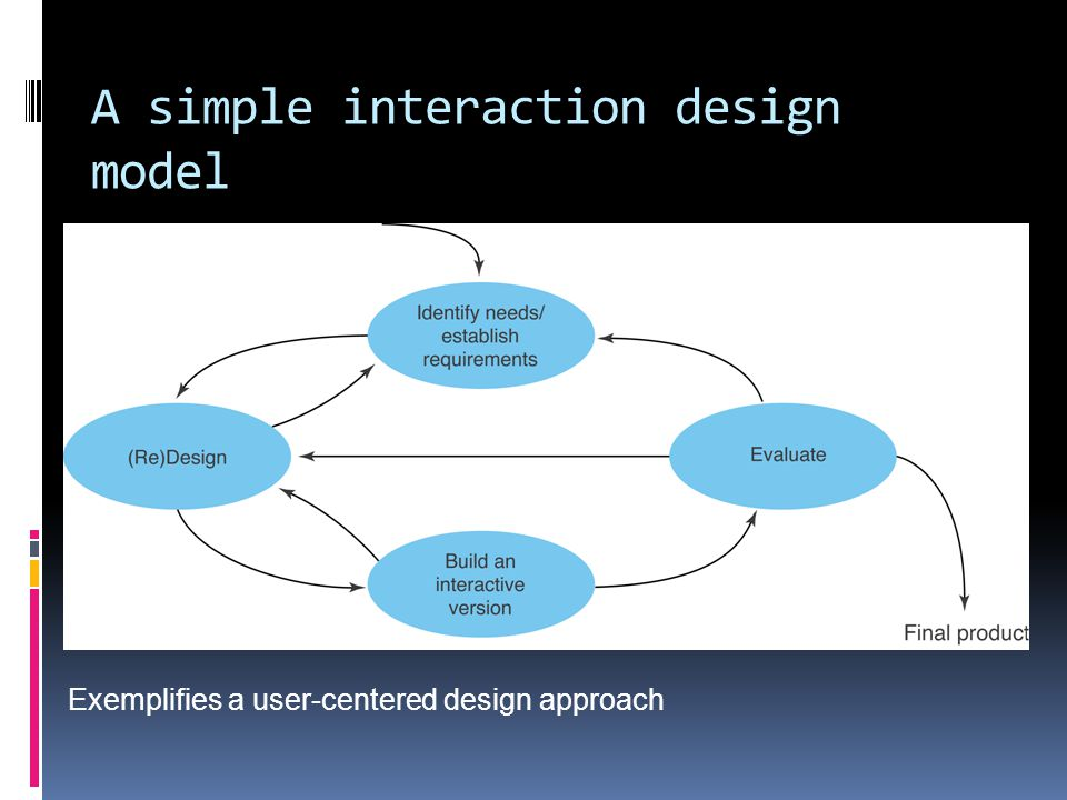 A simple interaction design model Exemplifies a user-centered design approach