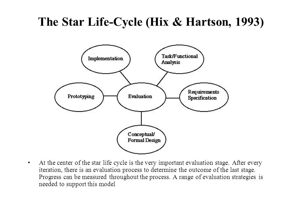 The Star Life-Cycle (Hix & Hartson, 1993) At the center of the star life cycle is the very important evaluation stage. After every iteration, there is