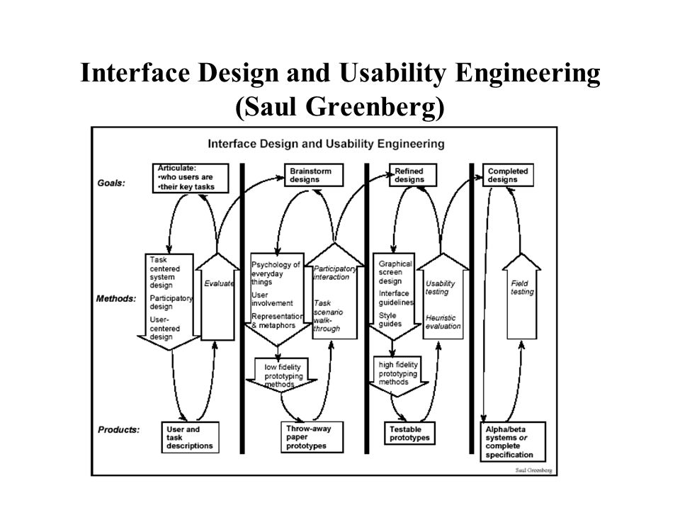 Interface Design and Usability Engineering (Saul Greenberg)