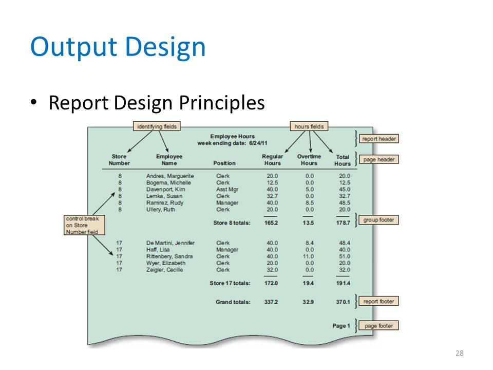 Output Design Report Design Principles 28