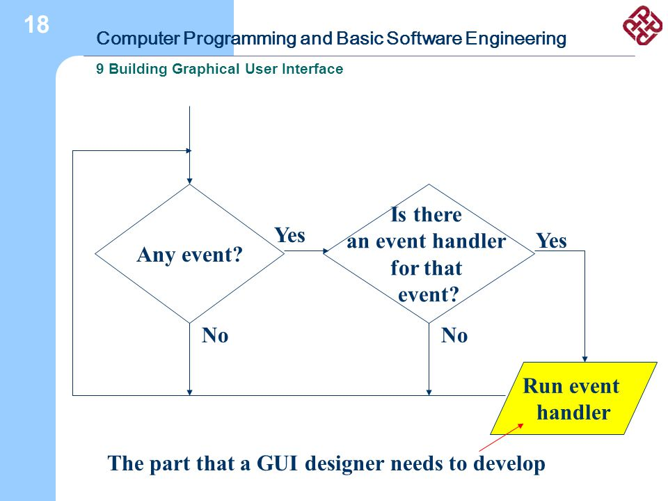 Computer Programming and Basic Software Engineering 9 Building Graphical User Interface 18 Any event? Is there an event handler for that event? Run ev