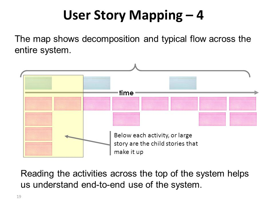 19 User Story Mapping – 4 The map shows decomposition and typical flow across the entire system.
