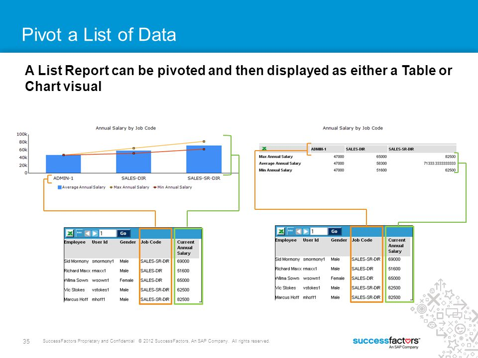 35 SuccessFactors Proprietary and Confidential © 2012 SuccessFactors, An SAP Company. All rights reserved. Pivot a List of Data A List Report can be p