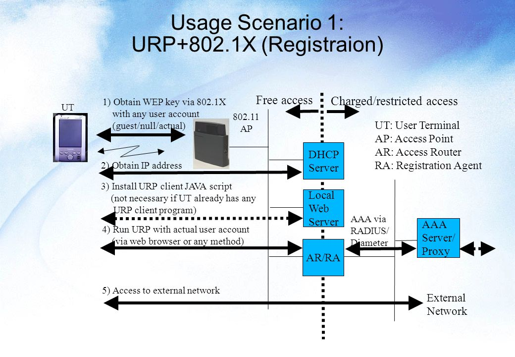 Usage Scenario 1: URP+802.1X (Registraion) AR/RA 1) Obtain WEP key via 802.1X with any user account (guest/null/actual) Local Web Server DHCP Server 2