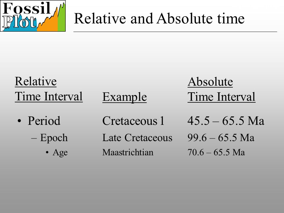 Period Cretaceous145.5 – 65.5 Ma –Epoch Late Cretaceous99.6 – 65.5 Ma AgeMaastrichtian70.6 – 65.5 Ma Example Paleography Relative Time Interval Absolute Time Interval Relative and Absolute time
