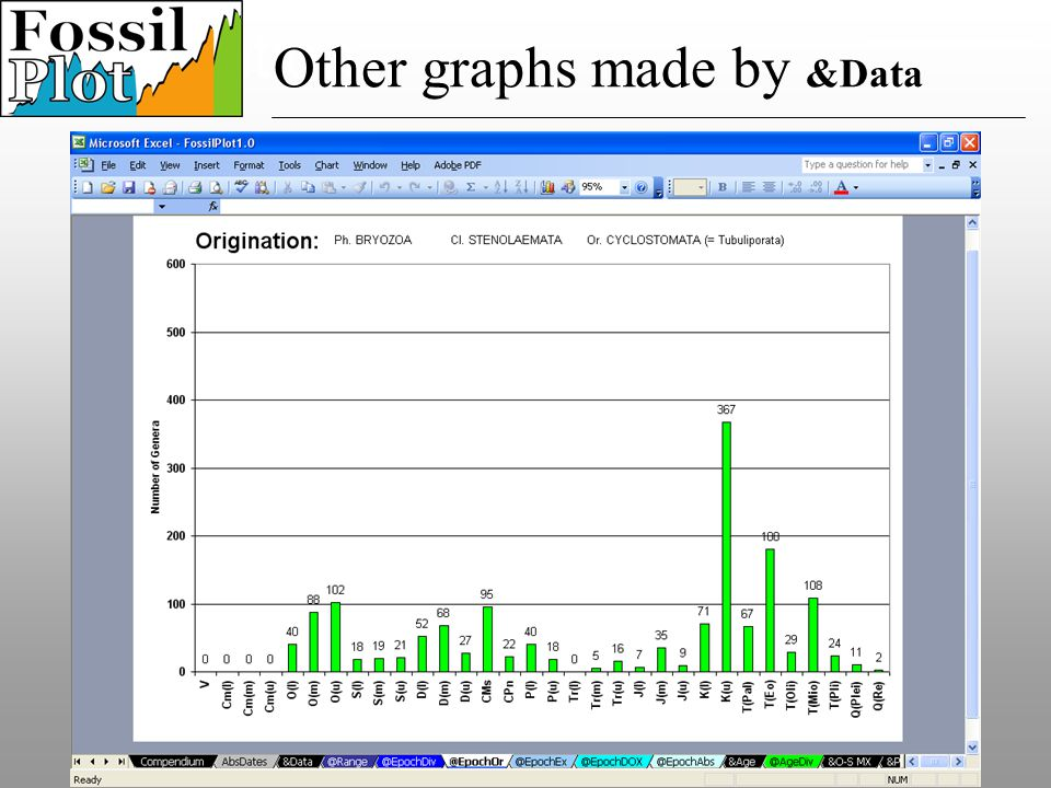 Speciation Other graphs made by &Data