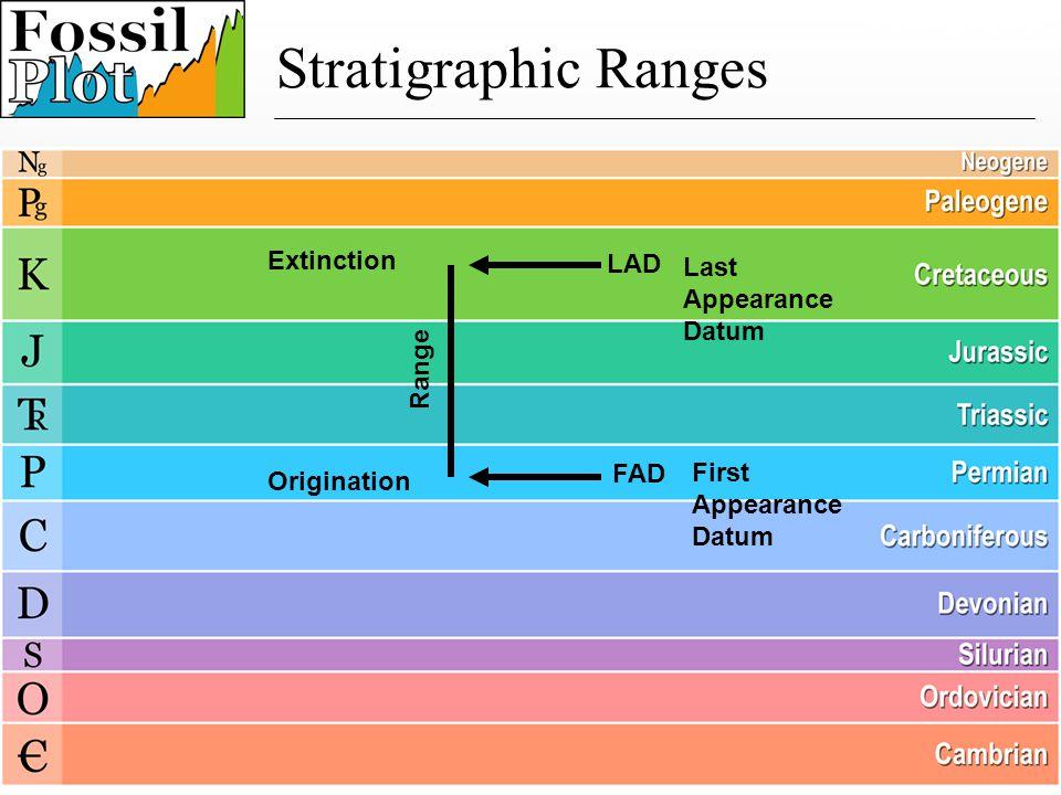 FAD LAD First Appearance Datum Last Appearance Datum Range Extinction Paleography Stratigraphic Ranges Origination