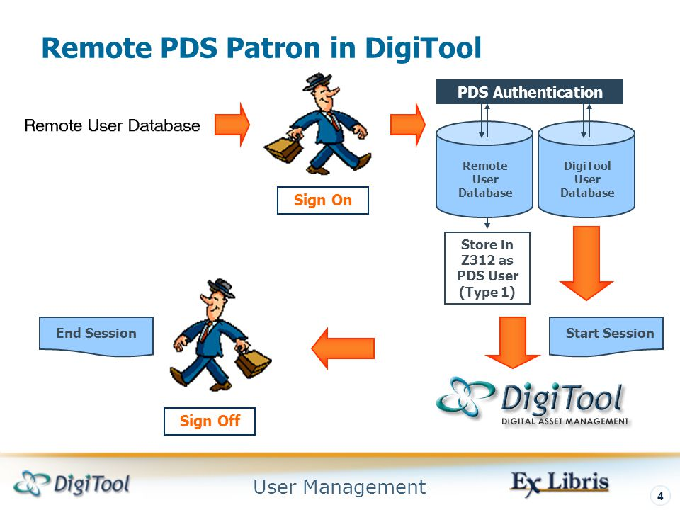 User Management 4 Remote PDS Patron in DigiTool PDS Authentication Store in Z312 as PDS User (Type 1) Sign On Sign Off Start Session End Session Remote User Database DigiTool User Database