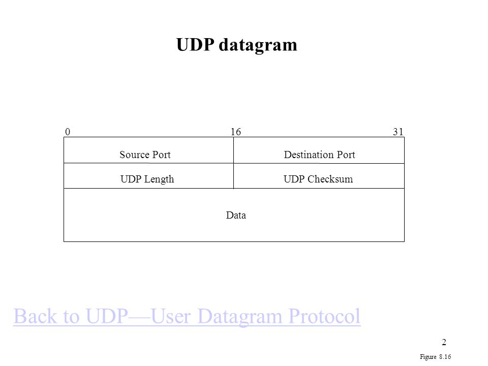3 0 0 0 0 0 0 0 0 Protocol = 17 UDP Length Source IP Address Destination IP Address 0 8 16 31 Figure 8.17 UDP pseudoheader 1.Pseudoheader is to ensure that the datagram has indeed reached the correct destination host and port.