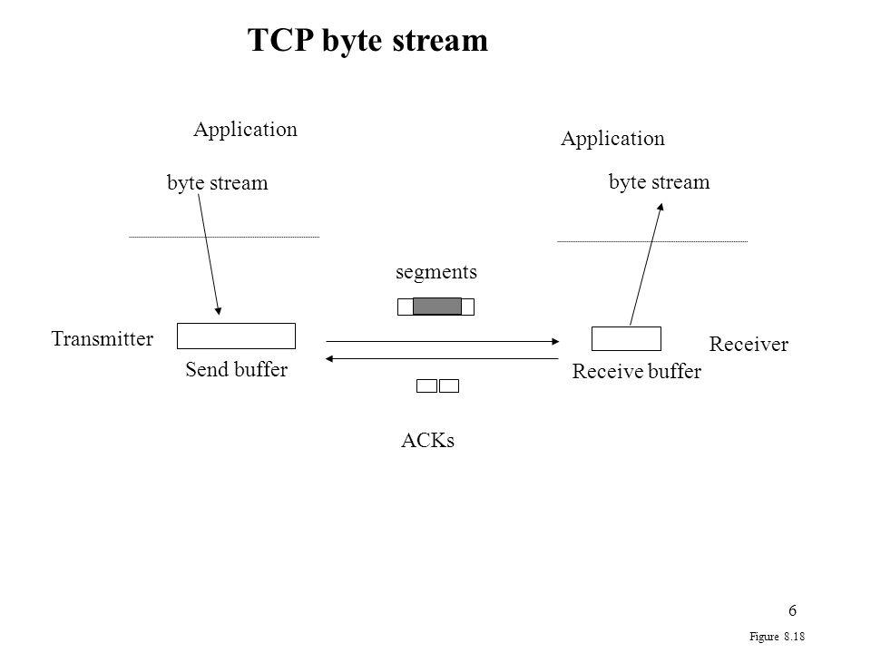 17 CLOSED LISTEN SYN_RCVD ESTABLISHED CLOSING TIME_WAIT SYN_SENT FIN_WAIT_1 CLOSE_WAIT LAST_ACK FIN_WAIT_2 active open,create TCB send SYN passive open, create TCB send SYN receive SYN, send SYN, ACK receive RST receiveACK receive SYN, ACK, send ACK applic.