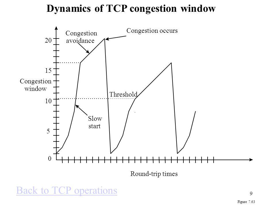 10 TCP protocol TCP segment See Segment formatSee Segment format –TCP pseudoheader.